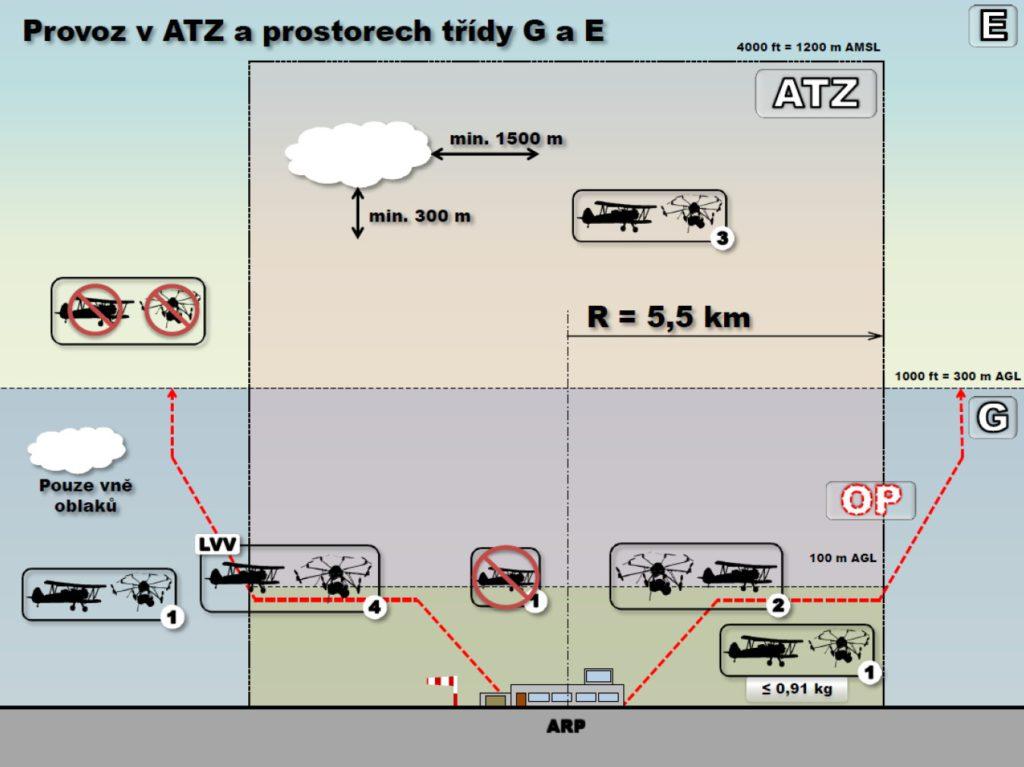 provoz-v-atz-a-prostorech-tridy-g-e